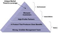 Credibility_pyramid_2