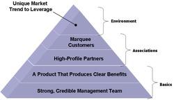 Credibility_pyramid