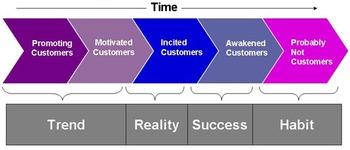 Customeraquisition_2